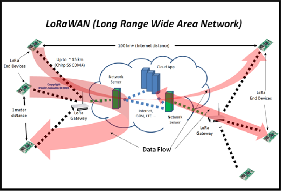 IOT Basics - LoRa and LoRaWAN - Blue Marble Inc